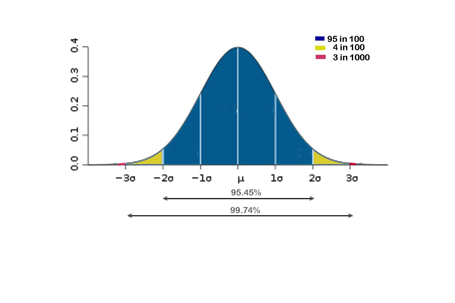 Standard Normal Curve A graph of the normal