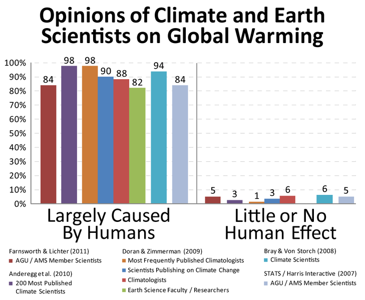 729px-Climate_science_opinion2[1]