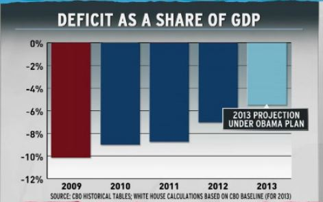 Deficit Obama