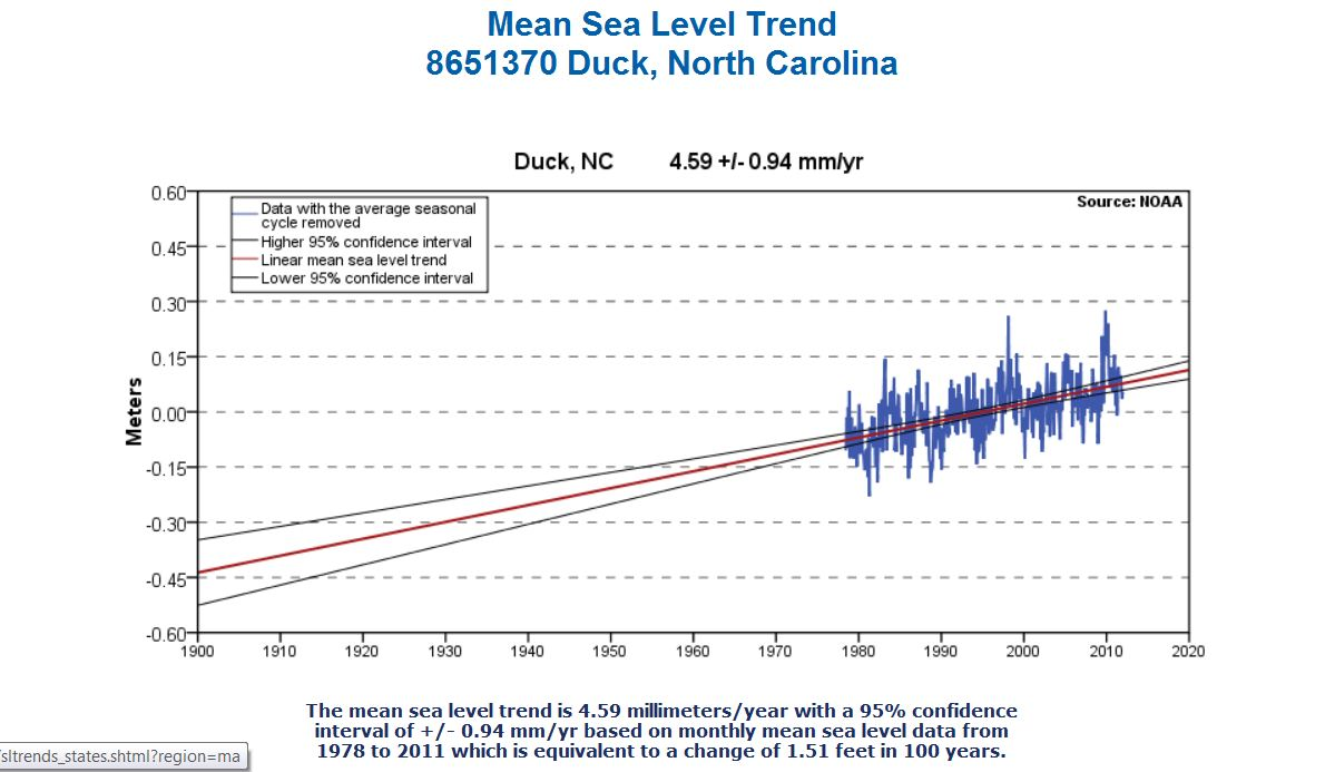 NC sea level