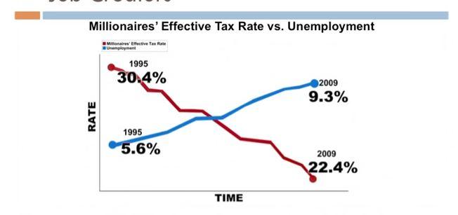 Tax vsjobs